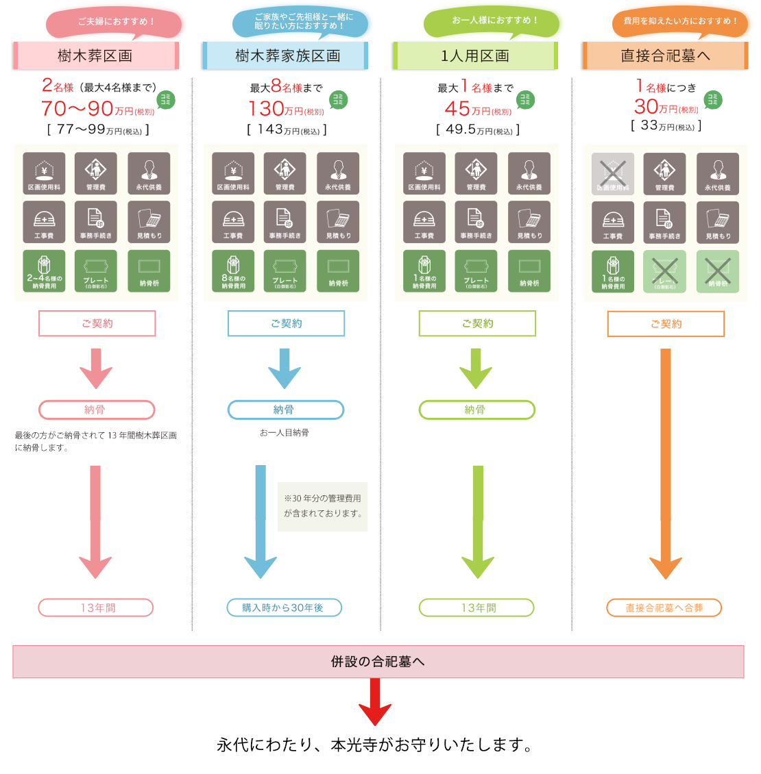本光寺樹木葬霊園の料金システム