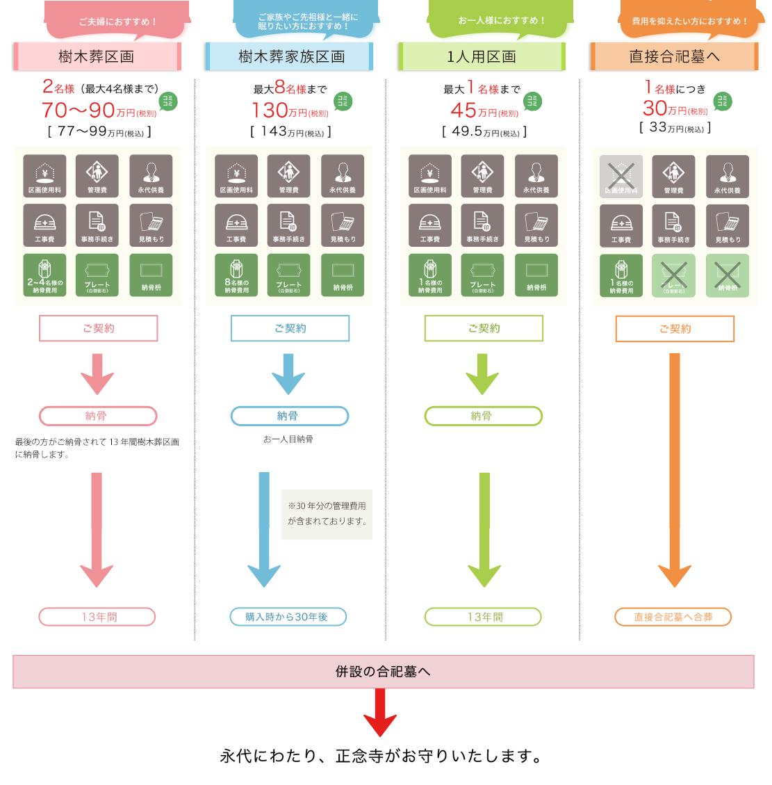 飯田霊地公園の料金システム