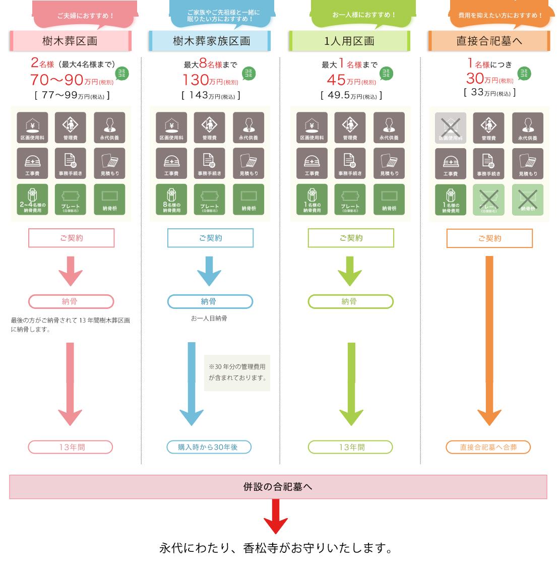 香松寺樹木葬霊園の料金システム